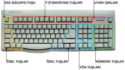 Genel Klavye Kısayolları ve Windows Komutları